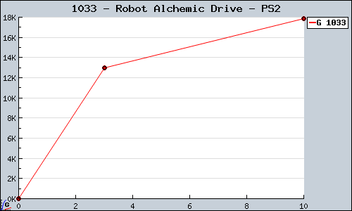Known Robot Alchemic Drive PS2 sales.