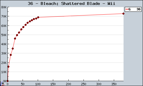 Known Bleach: Shattered Blade Wii sales.