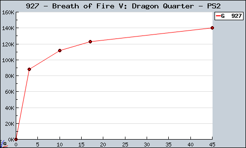 Known Breath of Fire V: Dragon Quarter PS2 sales.